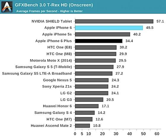 iPhone 6 / 6 Plus GFXBench 3.0 T-REX HD(Onscreen)を使用したベンチマークテスト