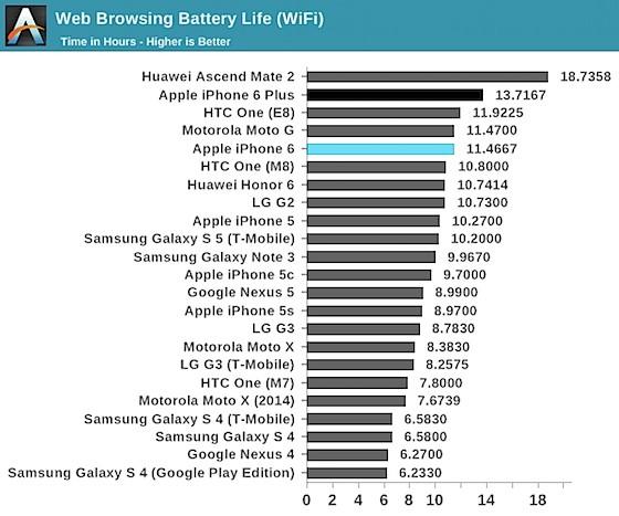 iPhone 6 / 6 Plus バッテリーテスト