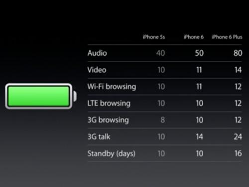 iPhone 6 / iPhone 6 Plus バッテリー稼働時間目安
