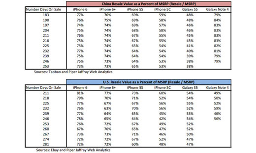 iPhone6 / 6Plusの転売価格は高い需要を示唆