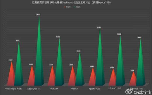 【噂】iPhone6sに搭載されるA9チップは、A8チップに比べて20~30%程度性能が向上する?