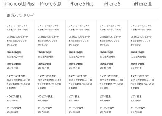 iPhoneシリーズ 電源とバッテリー