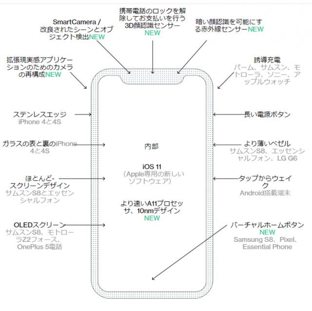 【新機能を図解】iPhone8は何が変わるのか?