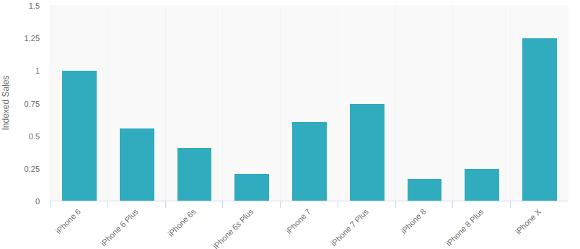 iPhone予約売上高比較グラフ